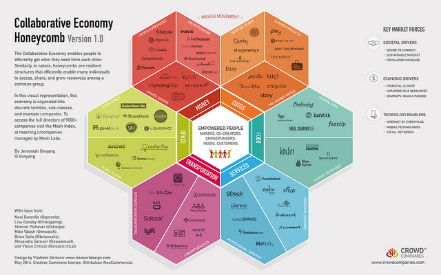 The collaborative economy framework